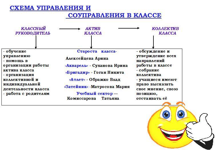 Схема самоуправления в классе